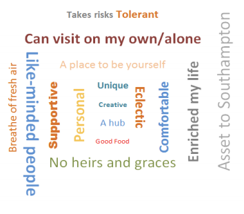Word Cloud of typical phrases people use to describe us.