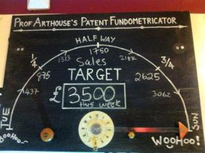 The Fundometricator in the Cafe shows you how we are doing each week!